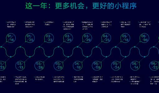 WeChatミニプログラムの「お気に入り」登録が50件に拡大、タスクバー進化で使用感大幅アップ