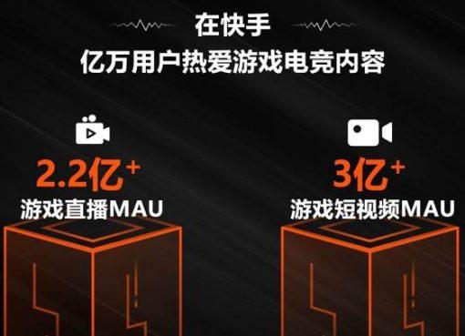 快手のゲーム実況、月間アクティブユーザー数が2億2000万人を超える