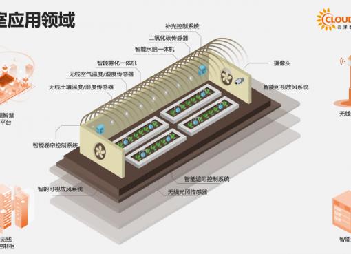 中国発スマート農業、環境観測から農薬散布まで自動化 IoT活用でコスト減と増益を両立