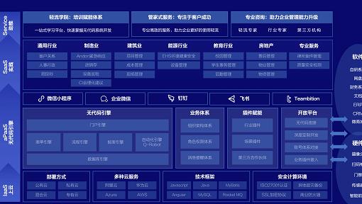 ノーコード開発プラットフォーム「軽流」:テンセントなどから数億円調達 ローコードとの互換性を実現