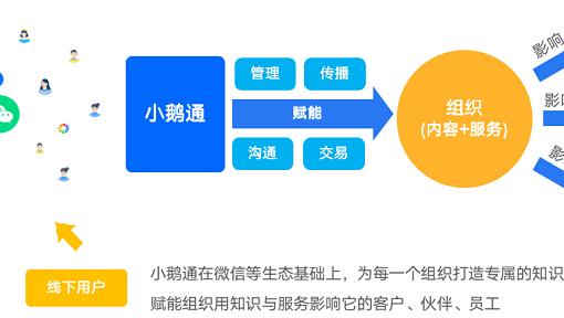 WeChat連携し教育機関向けSaaS提供、「小鵝通」が約132億円調達
